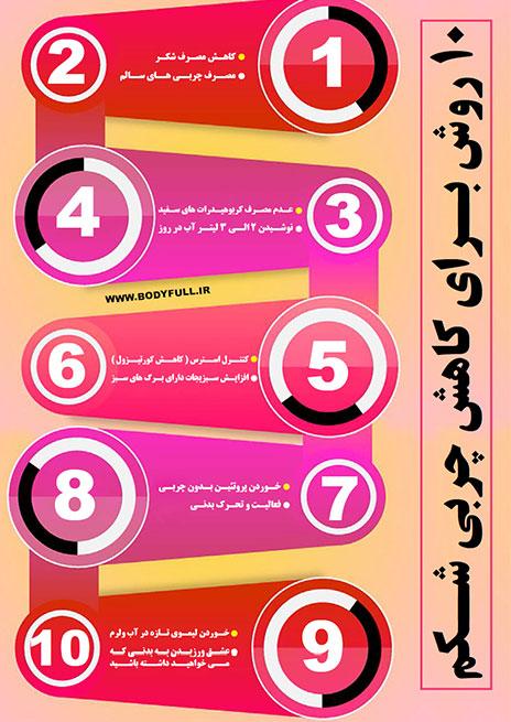 10 روش برای کاهش چربی شکم