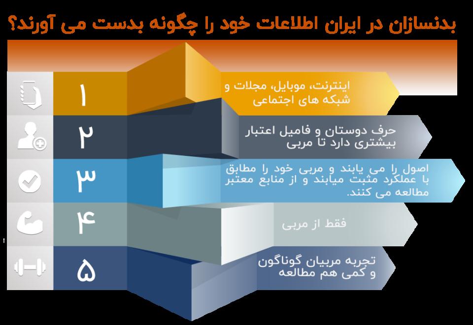 اطلاعات-ورزشکاران-ایرانی